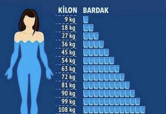 Kiloya Göre ne kadar su içmeliyiz ?